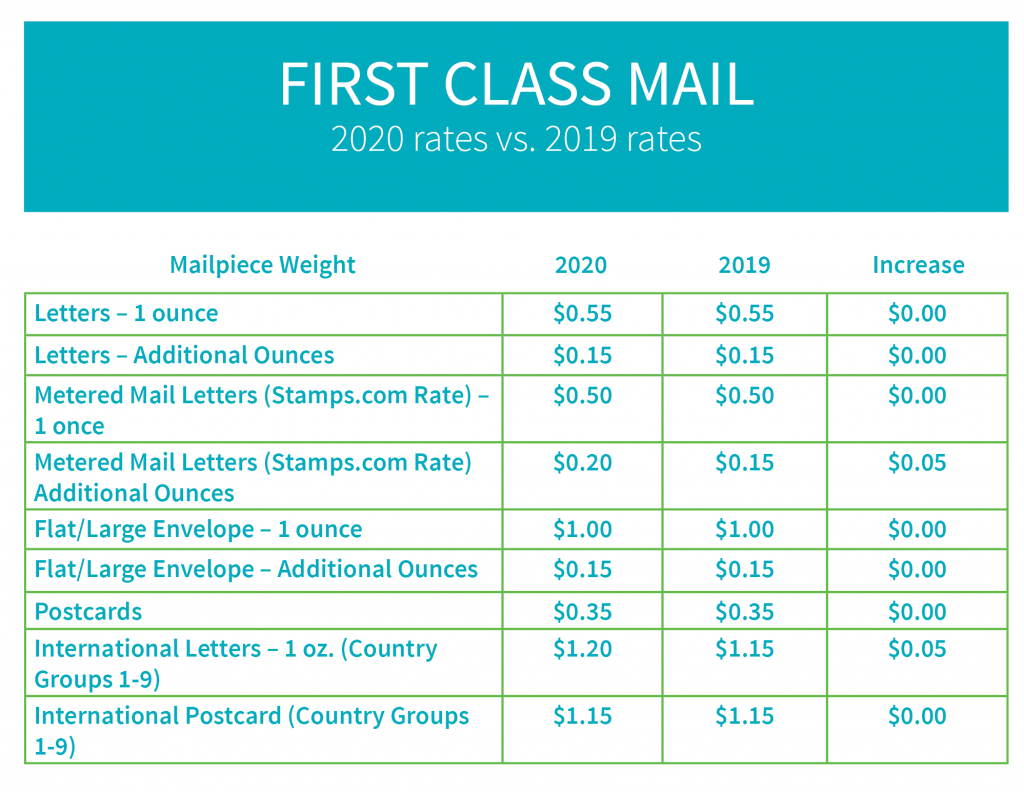 what are the new us postal rates